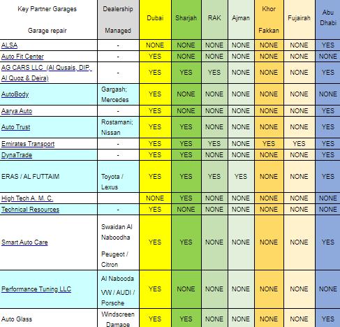 Oman car insurance garage list